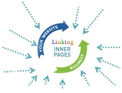 Internal Linking With Insights Plugin For Increased Website Traffic